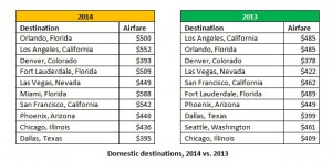 domestic destinations data 12.01.14