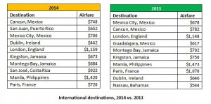 intl destinations data 12.01.14