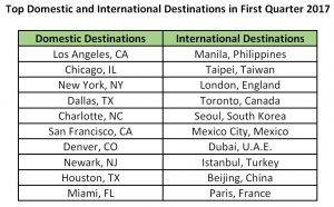 Top Destinations Q1 2017