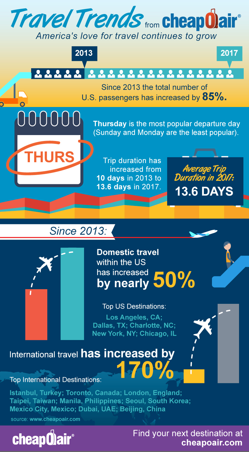 Fareportal CheapOair Data Shows Healthy Travel Industry in