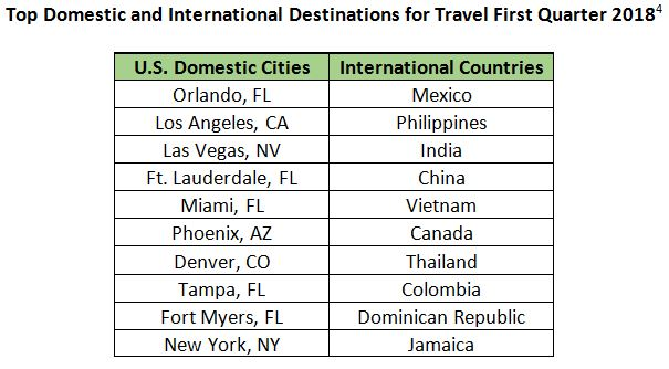 Q1 Top Destinations 2018