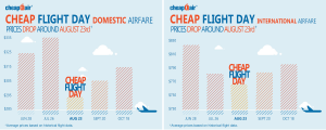 Cheap Flight Day - International and Domestic Trends