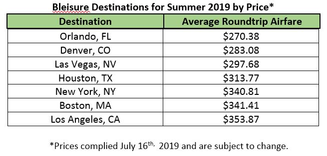 Bleisure Destinations for Summer 2019 by Price