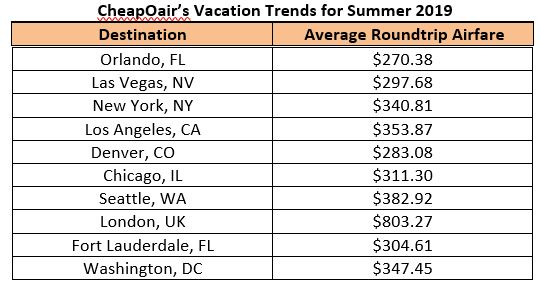 CheapOair's Vacation Trends for Summer 2019