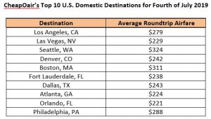 CheapOair's Top 10 U.S. Domestic Destinations for Fourth of July 2019
