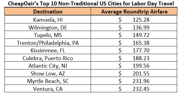 cheapoair_top_10_non_traditional_us_cities_for_labor_day_travel